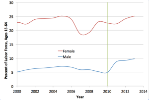 Percent of Labor Force (Male and Female) to Year
